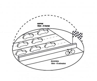 CCS-ciclovias