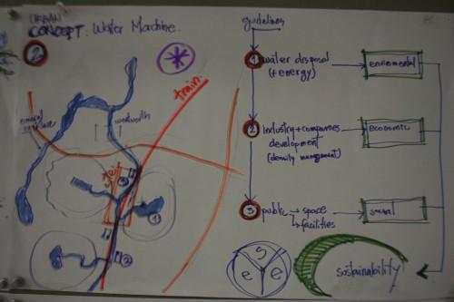 """Lineamientos Estratégicos para la construcción del """"Water Machine"""""""